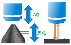 光学式非接触三次元測定機の原理