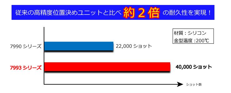 7993_寿命2