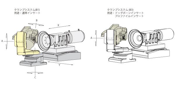 アガトンクランプシステム