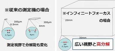 三次元測定機の分解能