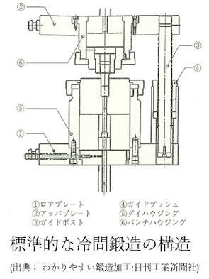 conventional structure die-tool